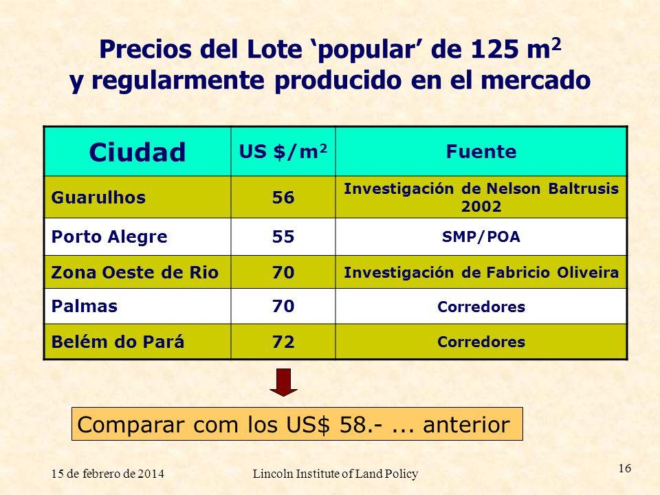 Precios del Lote 'popular' de 125 m2 y regularmente producido en el mercado