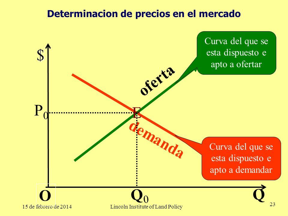 Determinacion de precios en el mercado