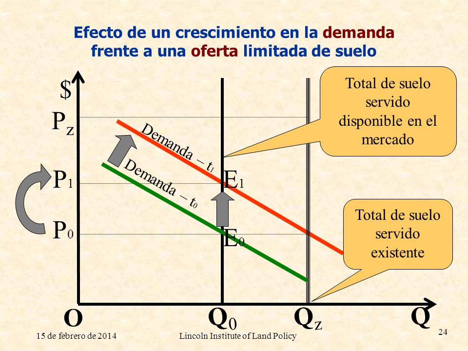 Efecto de un crescimiento en la demanda frente a una oferta limitada de suelo