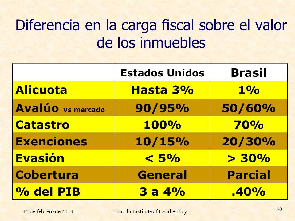 Diferencia en la carga fiscal sobre el valor de los inmuebles