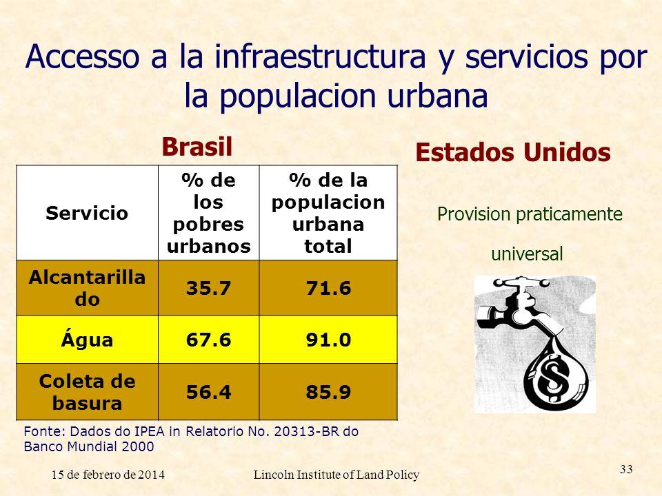 Accesso a la infraestructura y servicios por la populacion urbana