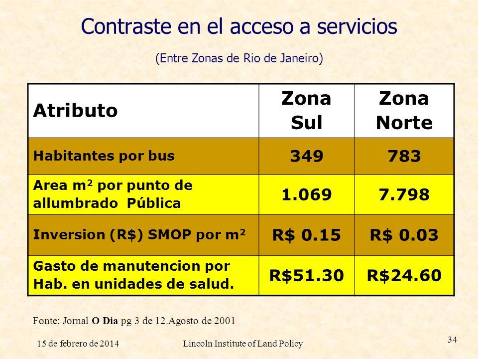 Contraste en el acceso a servicios (Entre Zonas de Rio de Janeiro)