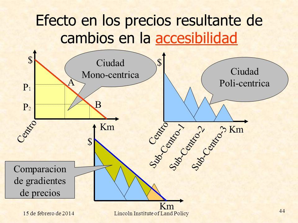 Efecto en los precios resultante de cambios en la accesibilidad