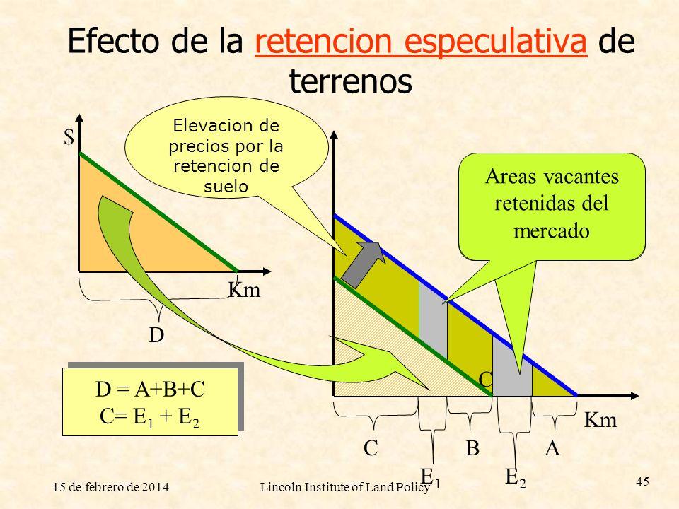 Efecto de la retencion especulativa de terrenos