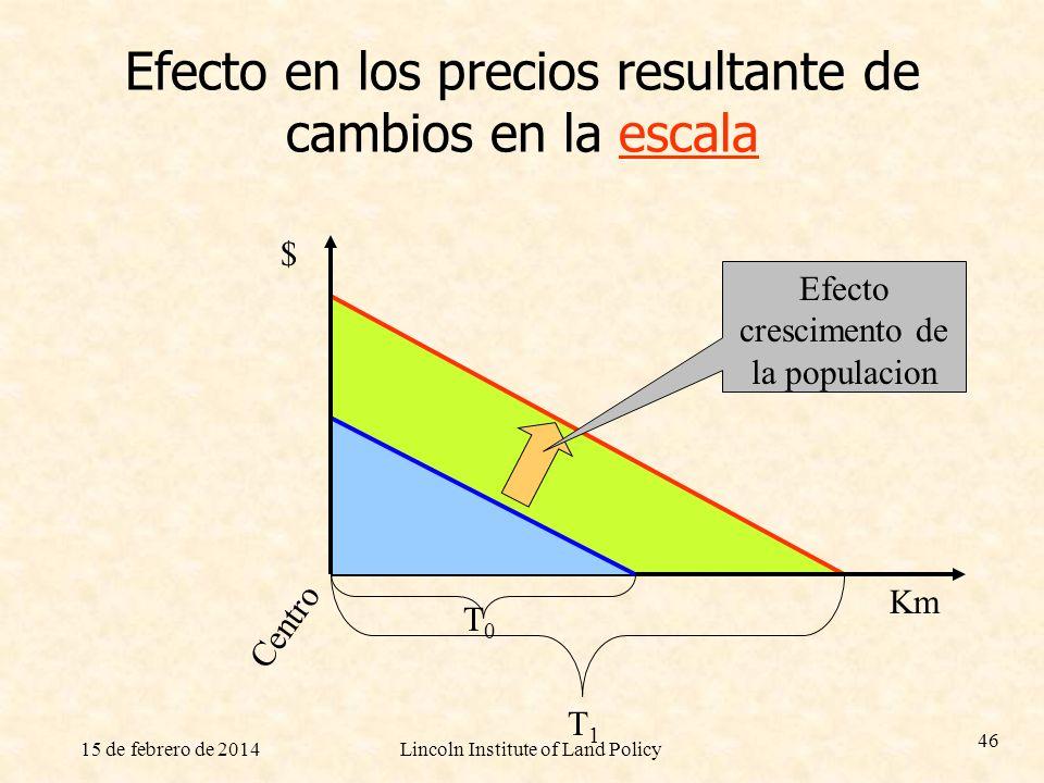 Efecto en los precios resultante de cambios en la escala