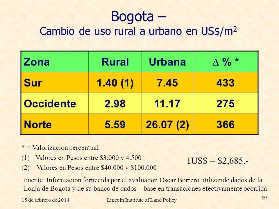 Bogota – Cambio de uso rural a urbano en US$/m2