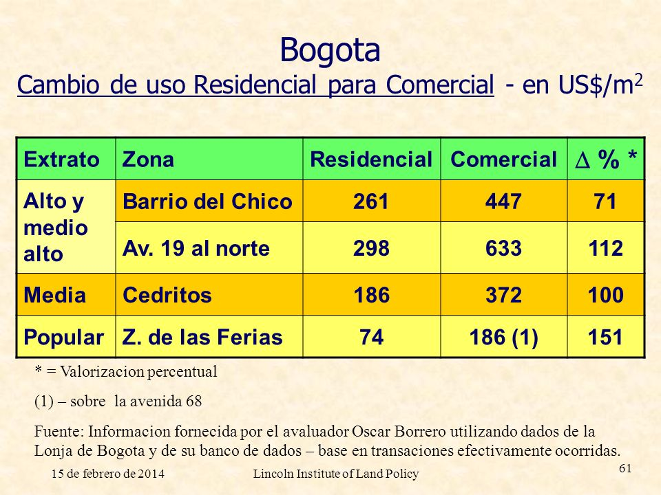Bogota Cambio de uso Residencial para Comercial - en US$/m2
