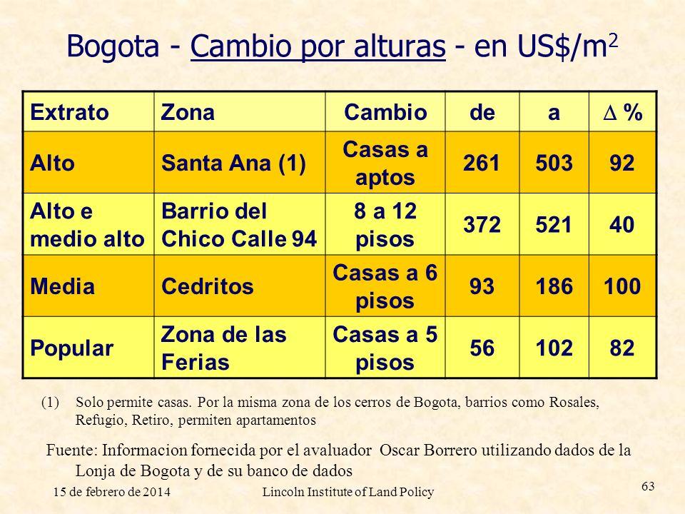 Bogota - Cambio por alturas - en US$/m2