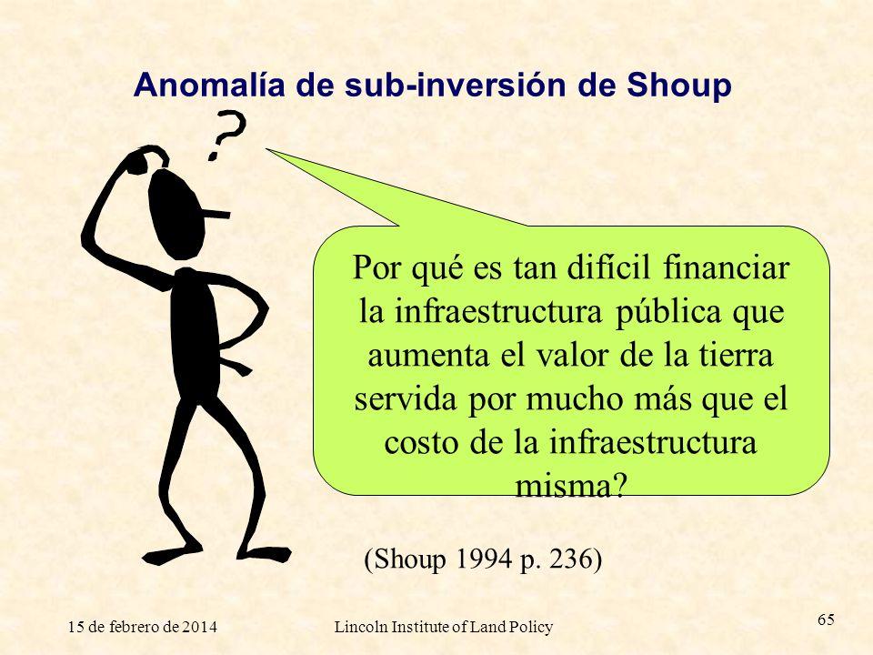 Anomalía de sub-inversión de Shoup