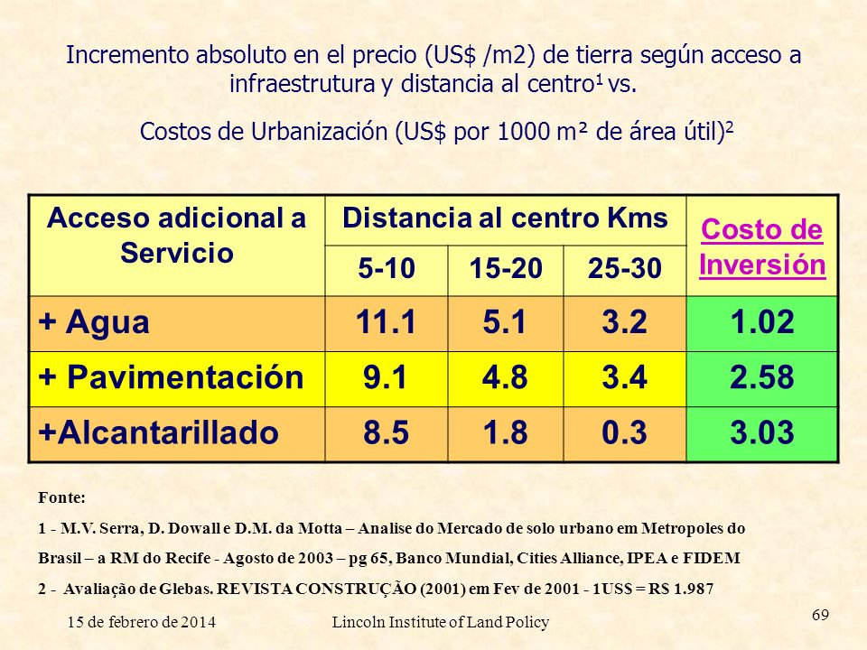Acceso adicional a Servicio Distancia al centro Kms