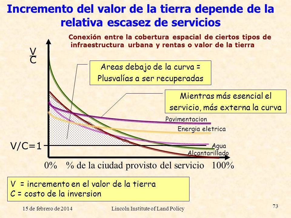 Incremento del valor de la tierra depende de la relativa escasez de servicios