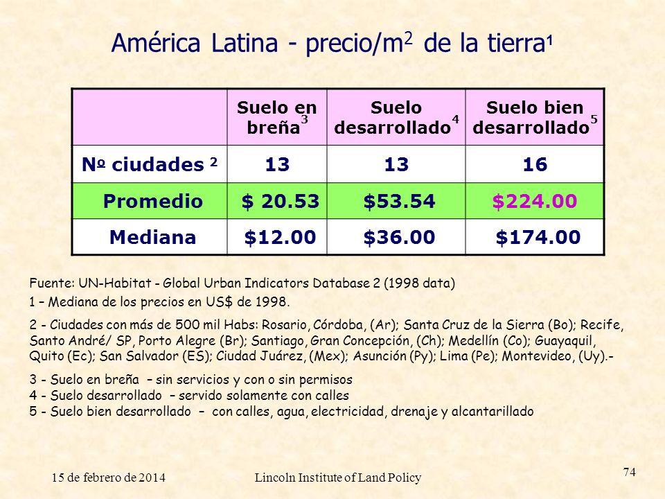 América Latina - precio/m2 de la tierra1