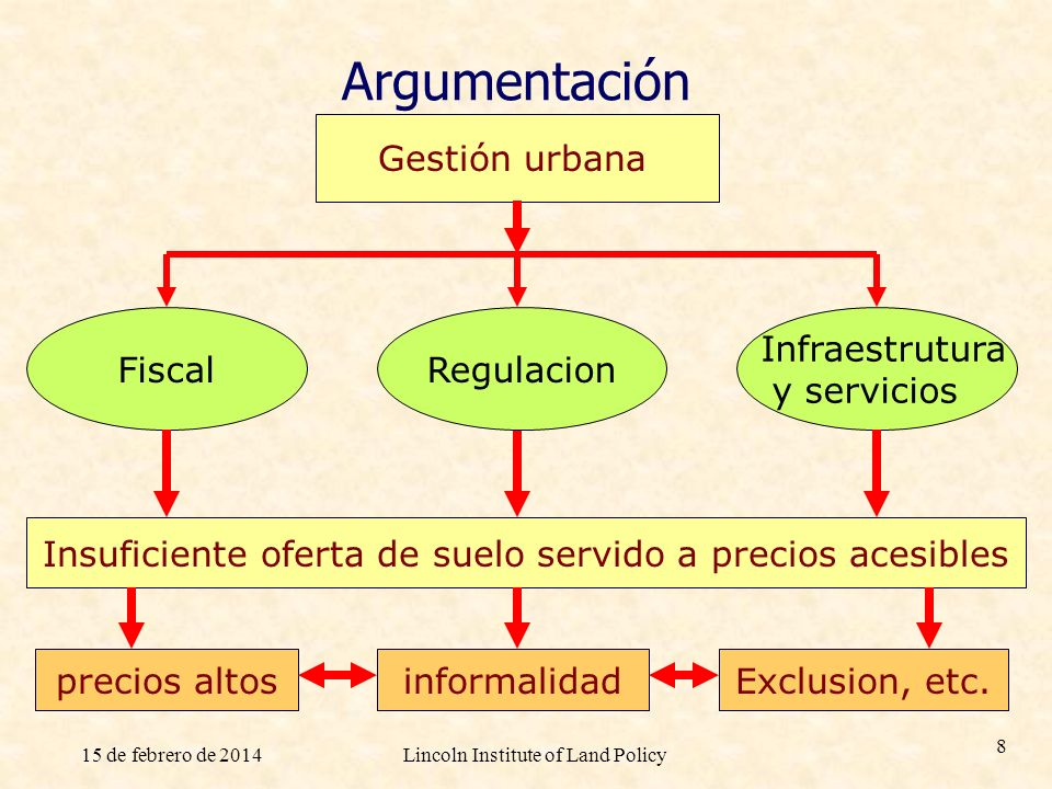 Argumentación Gestión urbana Fiscal Regulacion Infraestrutura