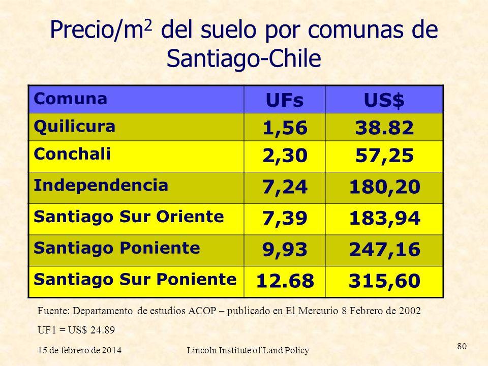Precio/m2 del suelo por comunas de Santiago-Chile