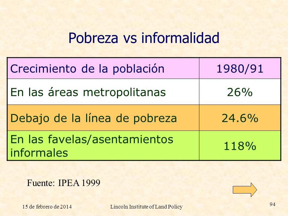 Pobreza vs informalidad