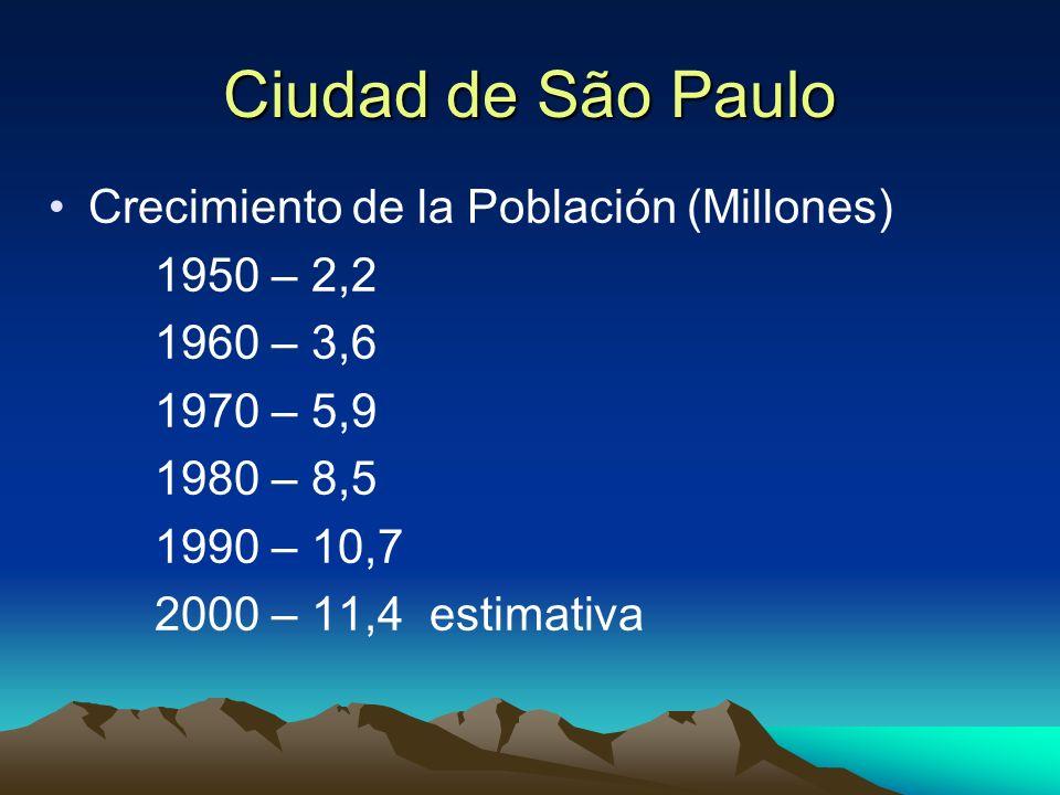 Ciudad de São Paulo Crecimiento de la Población (Millones) 1950 – 2,2