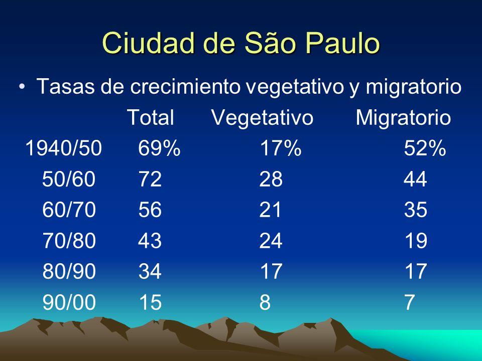 Ciudad de São Paulo Tasas de crecimiento vegetativo y migratorio