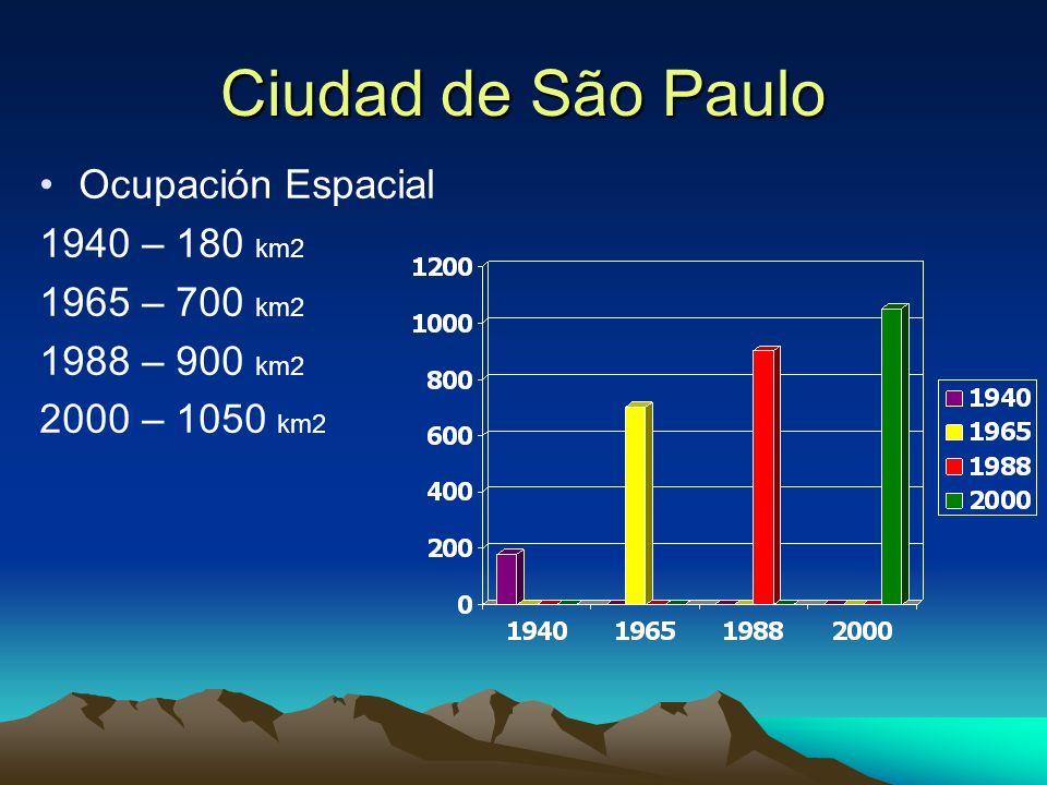 Ciudad de São Paulo Ocupación Espacial 1940 – 180 km2 1965 – 700 km2