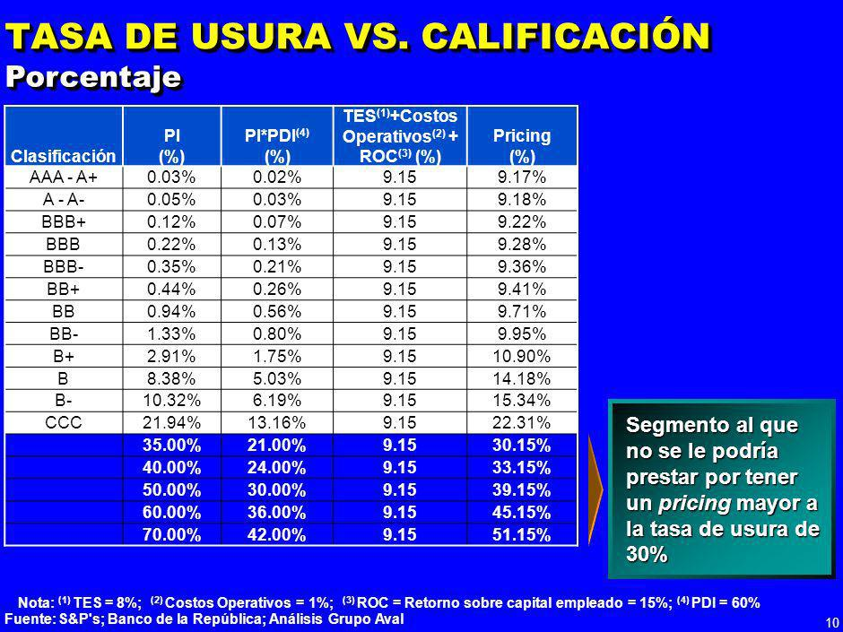 TASA DE USURA VS. CALIFICACIÓN