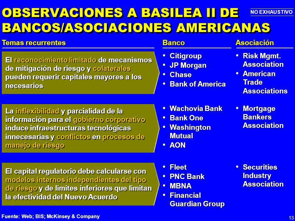 OBSERVACIONES A BASILEA II DE BANCOS/ASOCIACIONES AMERICANAS