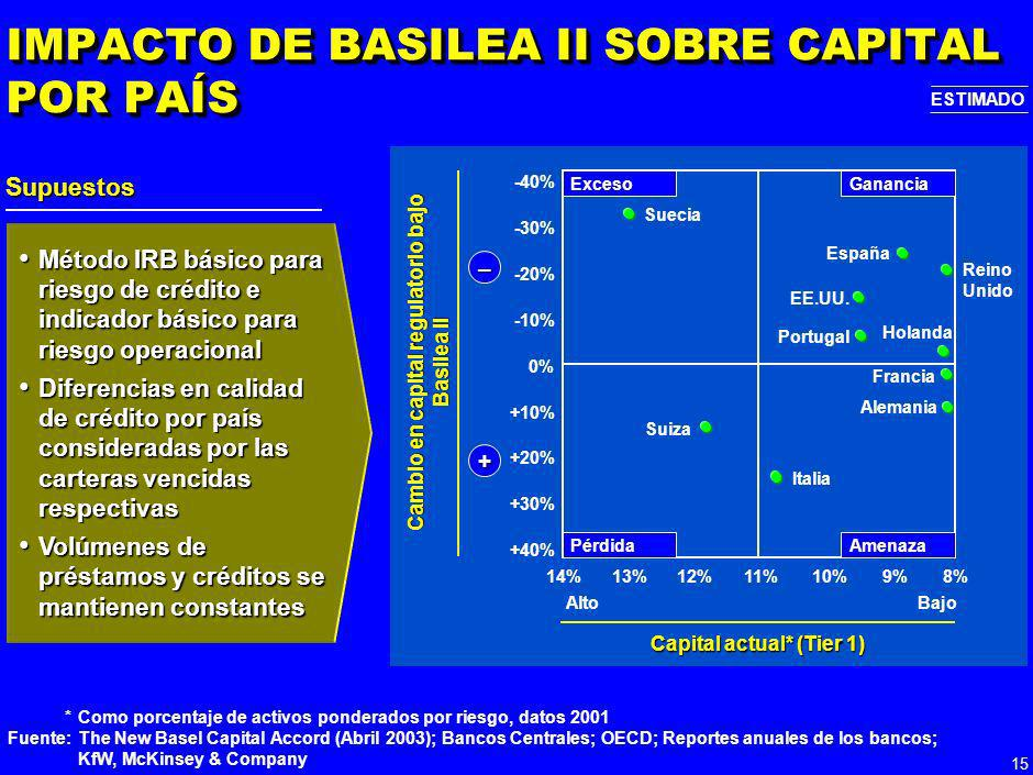 IMPACTO DE BASILEA II SOBRE CAPITAL POR PAÍS