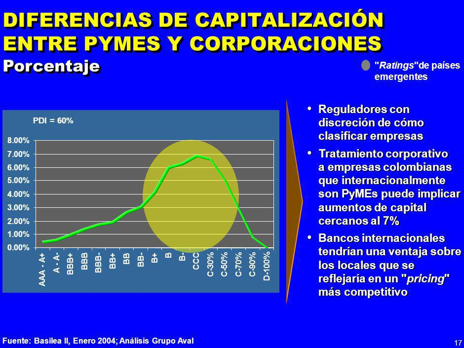 DIFERENCIAS DE CAPITALIZACIÓN ENTRE PYMES Y CORPORACIONES