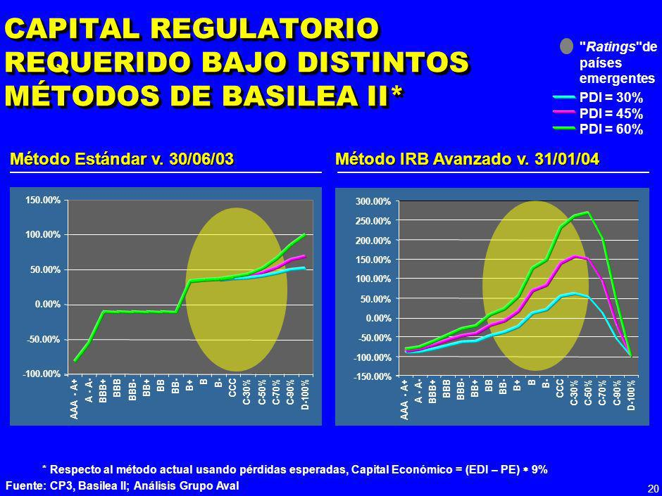 CAPITAL REGULATORIO REQUERIDO BAJO DISTINTOS MÉTODOS DE BASILEA II*