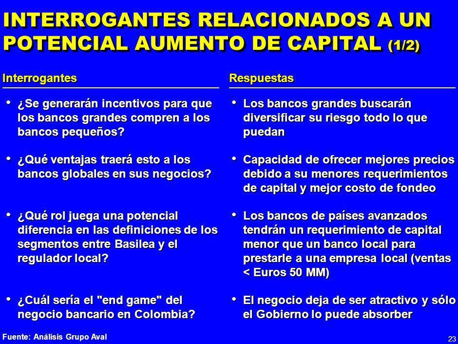 INTERROGANTES RELACIONADOS A UN POTENCIAL AUMENTO DE CAPITAL (1/2)