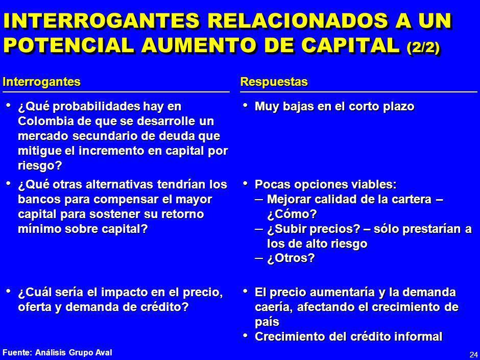 INTERROGANTES RELACIONADOS A UN POTENCIAL AUMENTO DE CAPITAL (2/2)