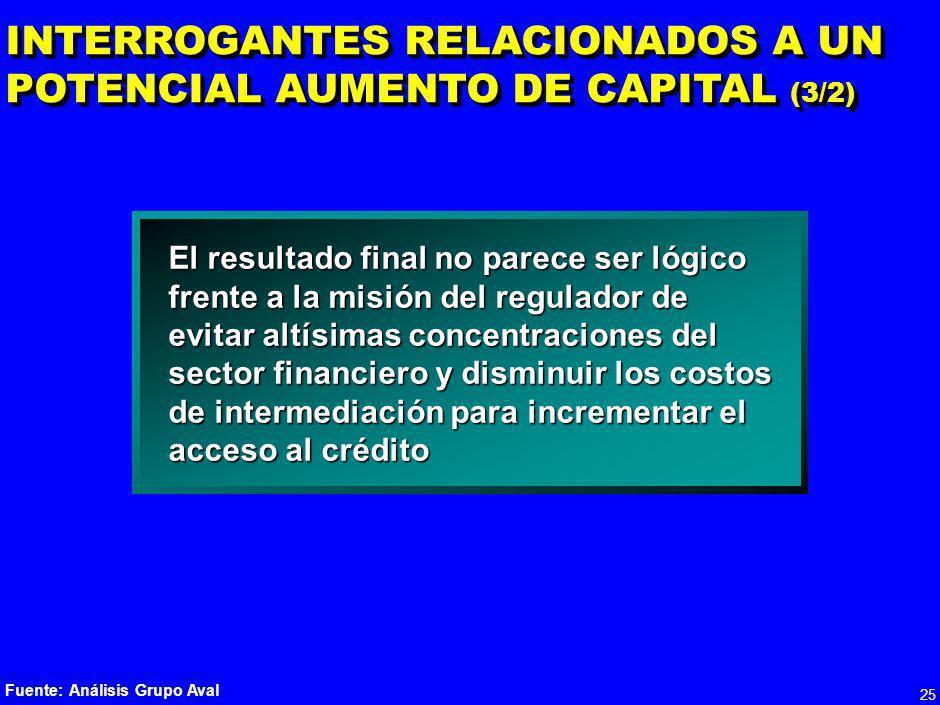 INTERROGANTES RELACIONADOS A UN POTENCIAL AUMENTO DE CAPITAL (3/2)
