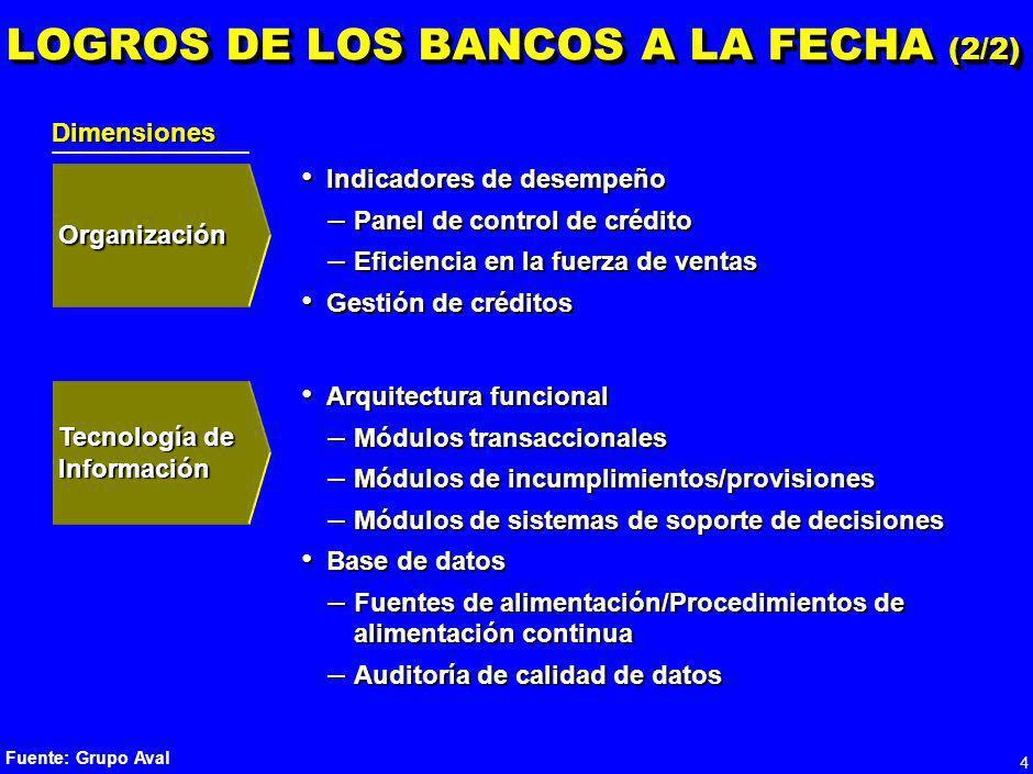 LOGROS DE LOS BANCOS A LA FECHA (2/2)