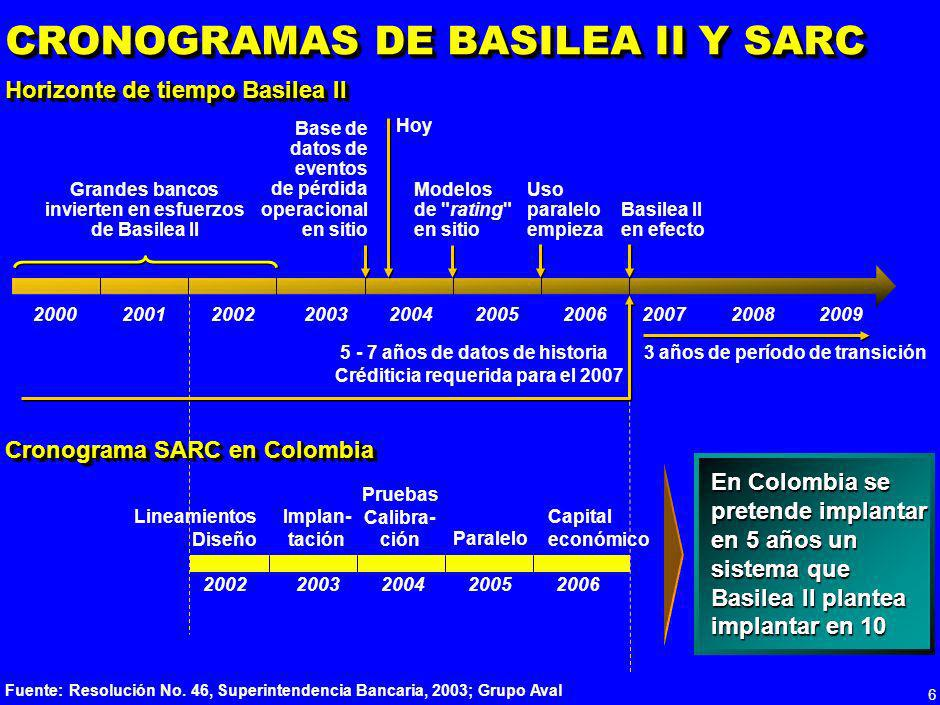 CRONOGRAMAS DE BASILEA II Y SARC