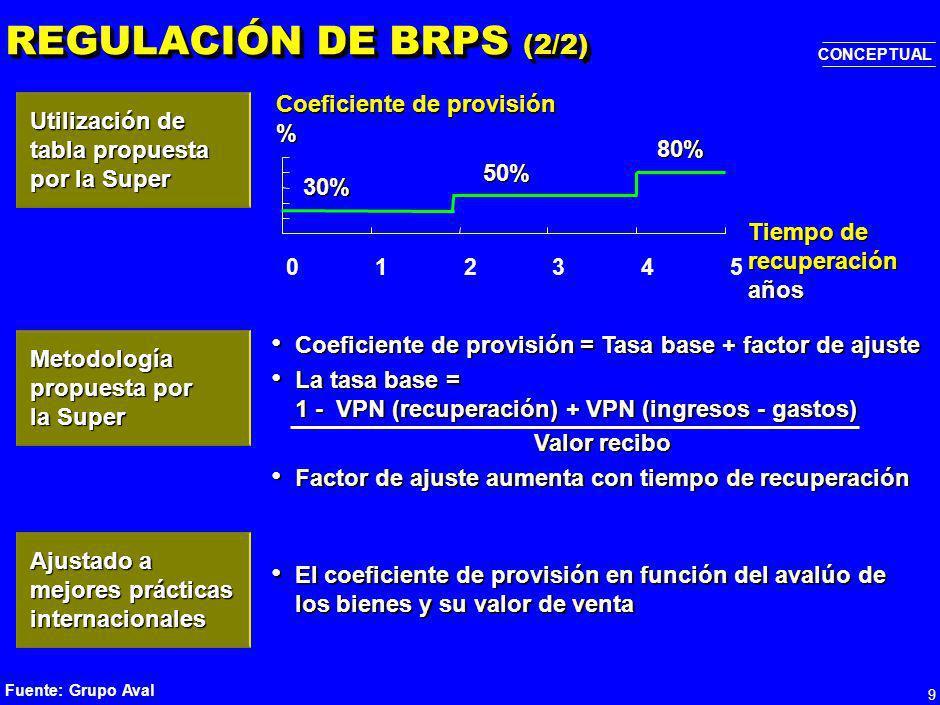 REGULACIÓN DE BRPS (2/2) Coeficiente de provisión