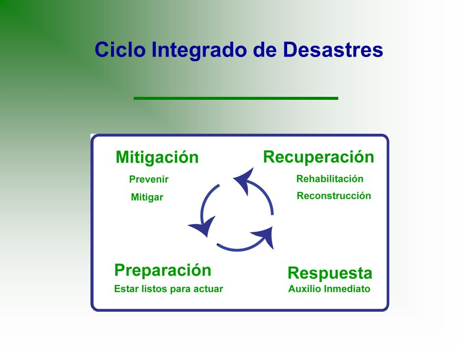Ciclo Integrado de Desastres