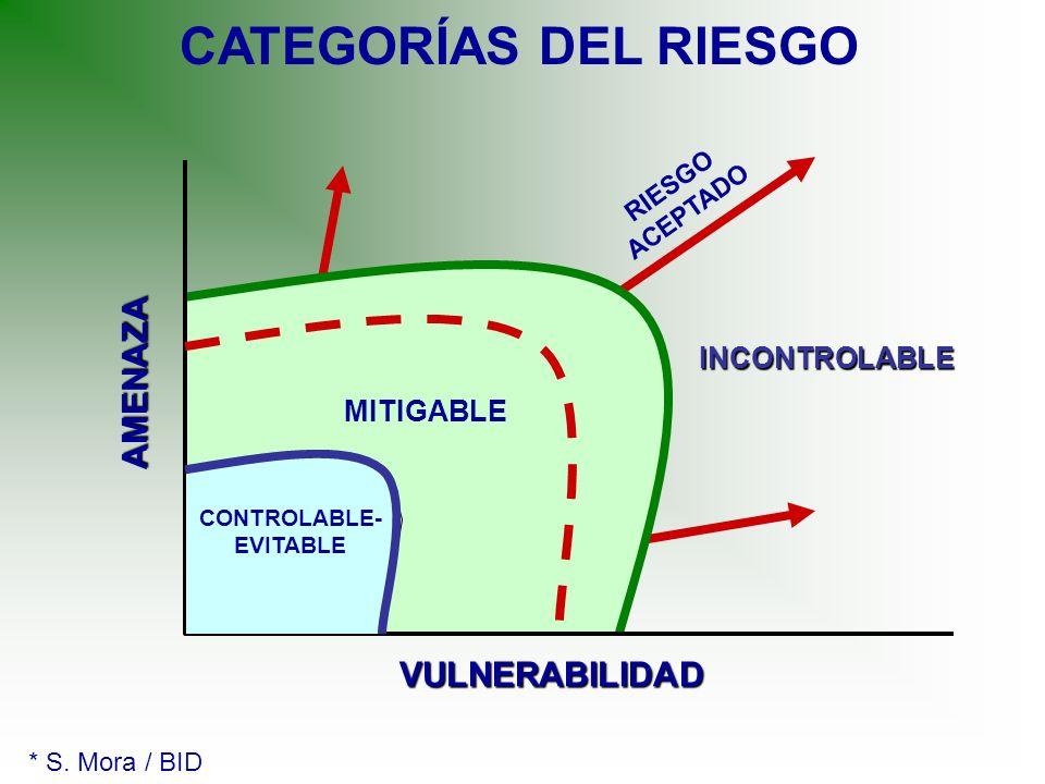 CONTROLABLE-EVITABLE