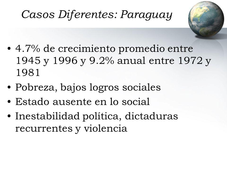 Casos Diferentes: Paraguay