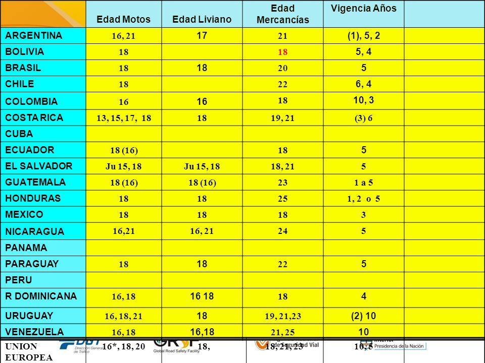 Edad MotosEdad Liviano. Edad Mercancías. Vigencia Años. ARGENTINA. 16, 21. 17. 21. (1), 5, 2. BOLIVIA.