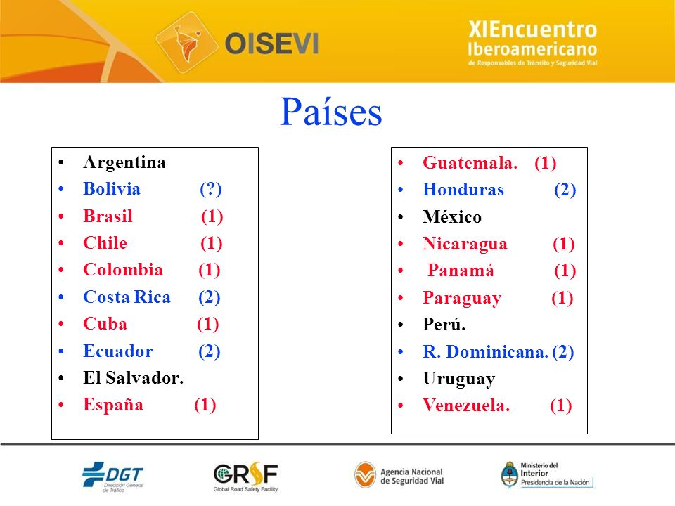 Países Argentina Guatemala. (1) Bolivia ( ) Honduras (2) Brasil (1)
