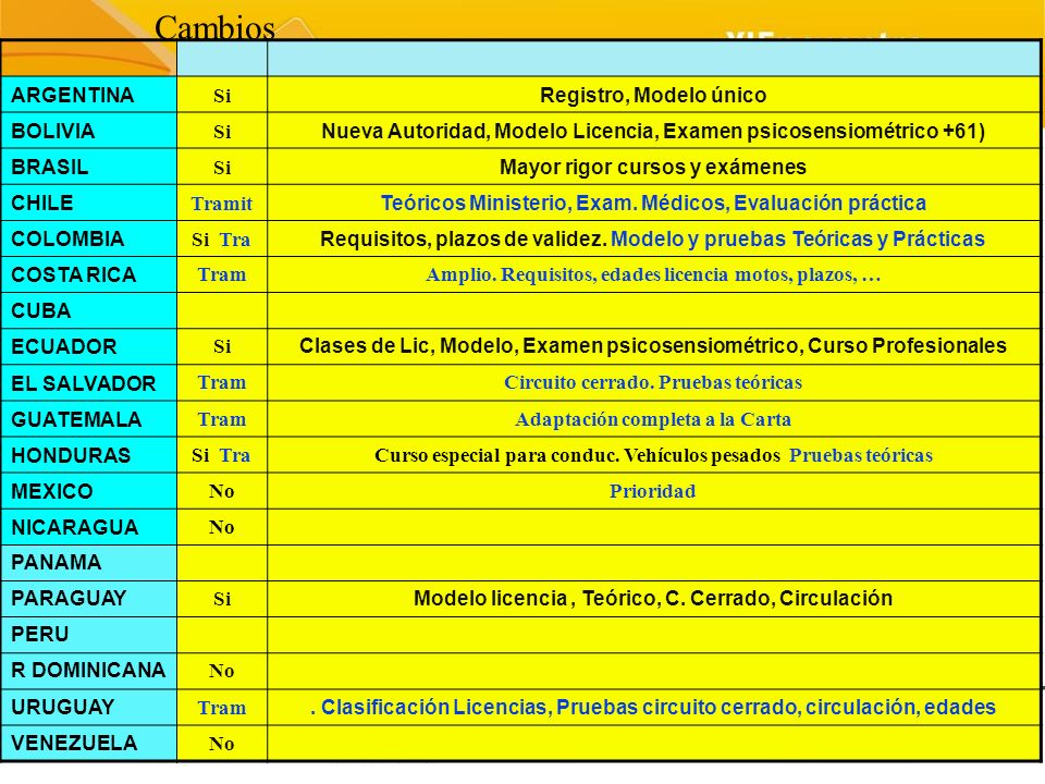 Cambios ARGENTINA Si Registro, Modelo único BOLIVIA