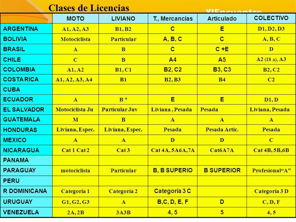 Clases de Licencias MOTO LIVIANO T., Mercancías Articulado COLECTIVO