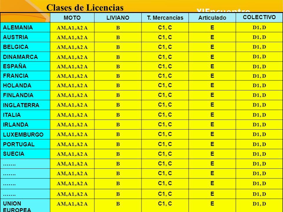 Clases de Licencias MOTO LIVIANO T. Mercancías Articulado COLECTIVO