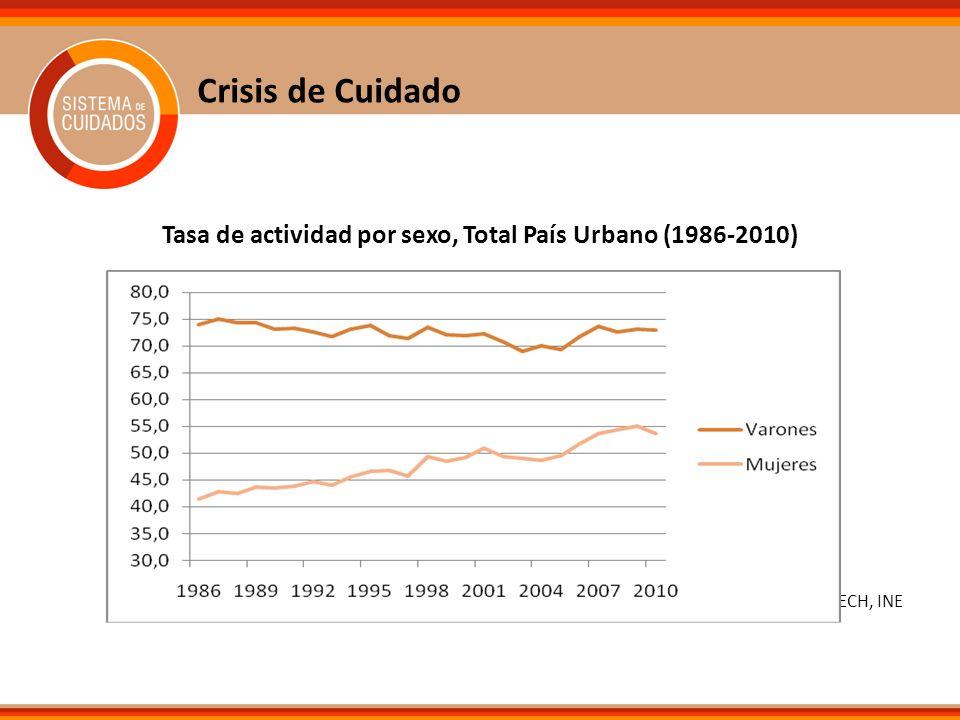 Tasa de actividad por sexo, Total País Urbano (1986-2010)