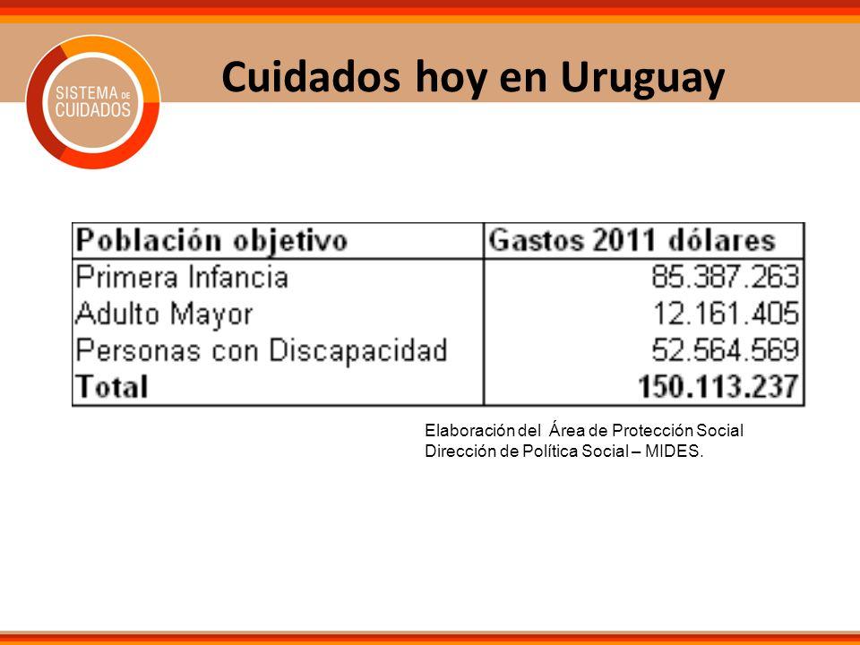 Cuidados hoy en Uruguay