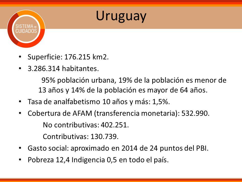 Uruguay Superficie: 176.215 km2. 3.286.314 habitantes.