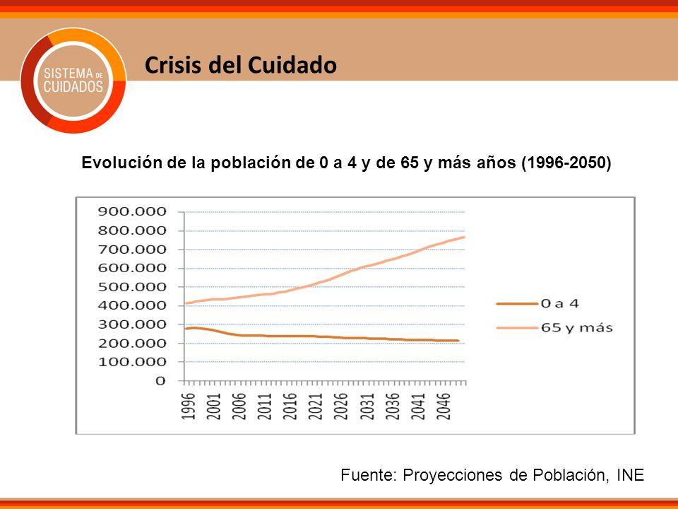 Crisis del CuidadoEvolución de la población de 0 a 4 y de 65 y más años (1996-2050) Fuente: Proyecciones de Población, INE.