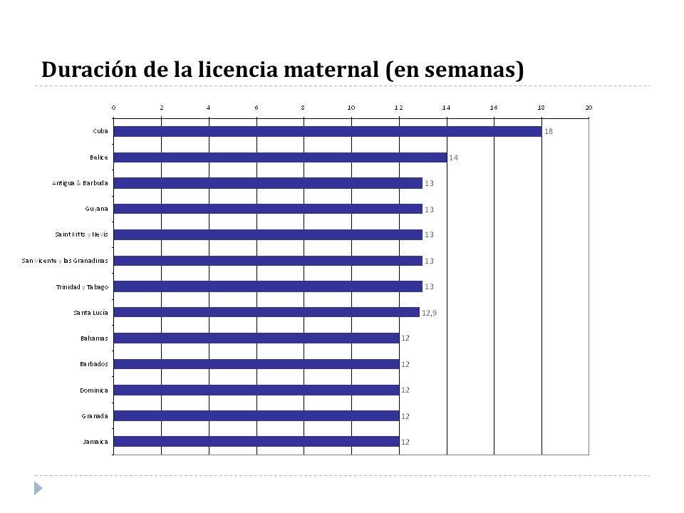 Duración de la licencia maternal (en semanas)
