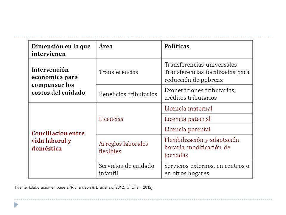Dimensión en la que intervienen Área Políticas