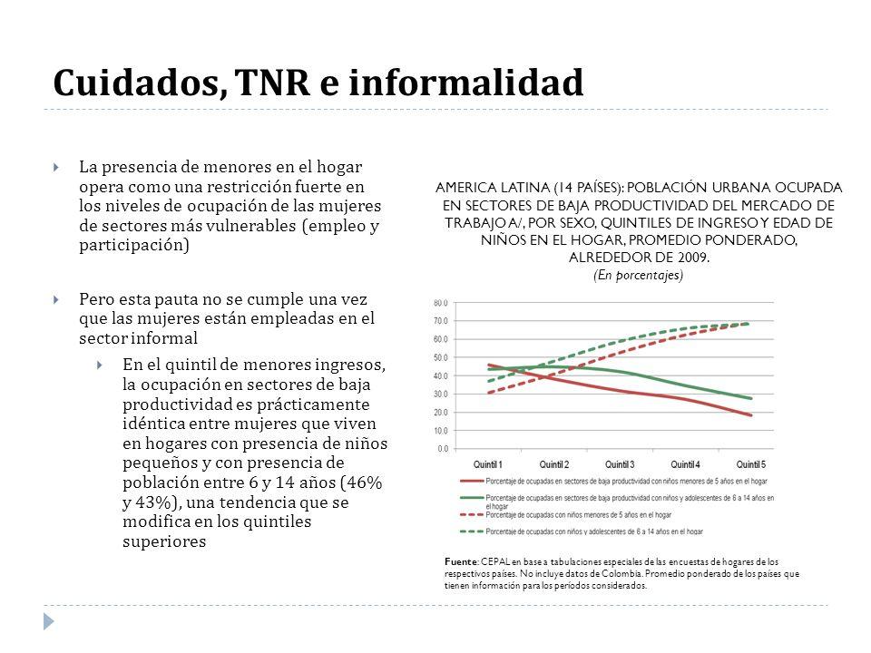 Cuidados, TNR e informalidad
