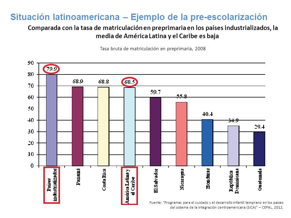 Tasa bruta de matriculación en preprimaria, 2008