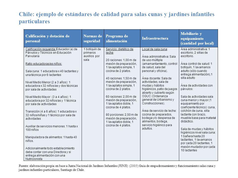 Chile: ejemplo de estándares de calidad para salas cunas y jardines infantiles particulares
